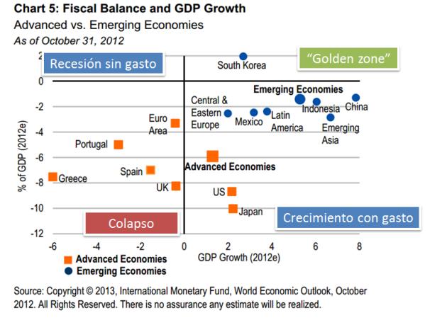 Austeridad vs Gasto 2