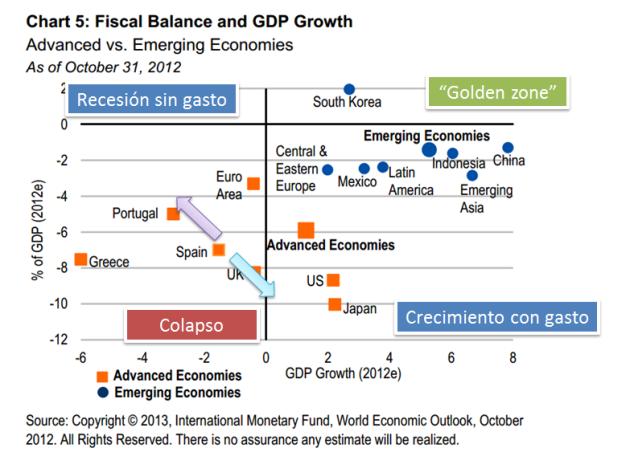 Austeridad vs Gasto 3