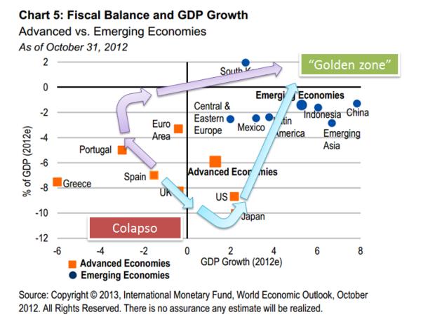 Austeridad vs Gasto 4