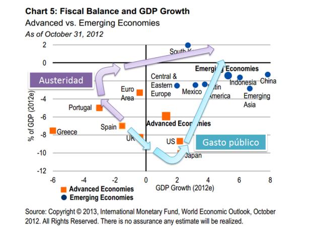 Austeridad vs Gasto 5